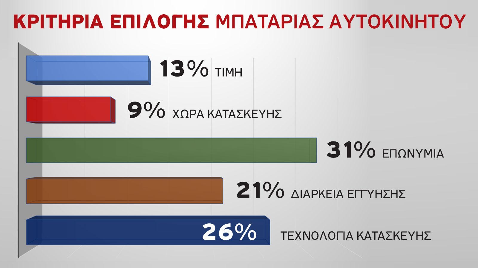 Οι απαντήσεις του κοινού στο πρόσφατο poll του autotriti.gr για το ποιο είναι το βασικό κιτήριο επιλογής μπαταρίας.
