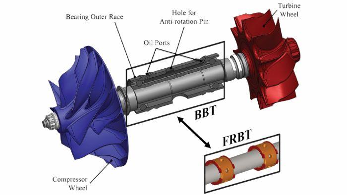 Τα εξαρτήματα του turbo & πότε χαλάει