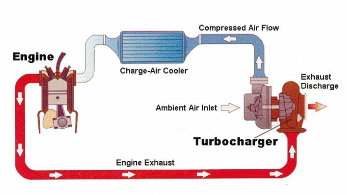 Έτσι λειτουργεί το turbo