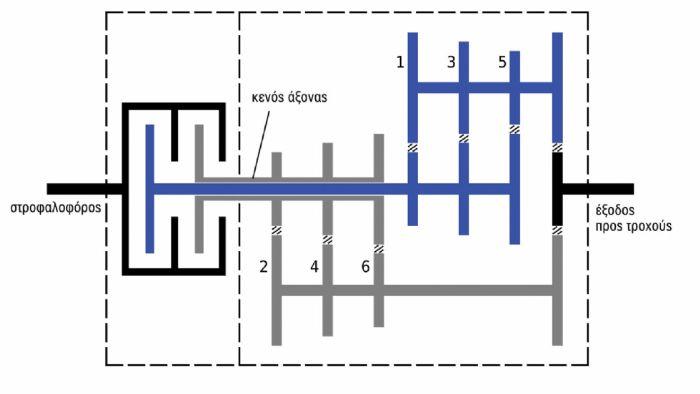 Απλουστευμένο διάγραμμα του κιβωτίου DSG.
