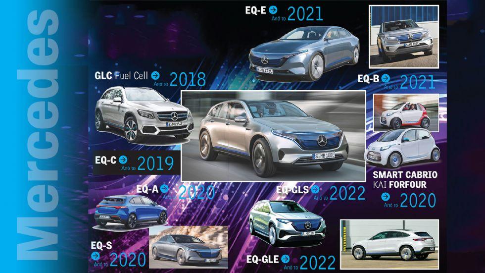 Το ηλεκτρικό μέλλον της Mercedes
