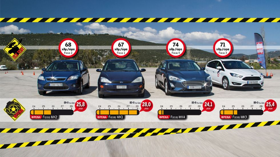 Η εξέλιξη του αυτοκινήτου μέσα από τις 4 γενιές Focus